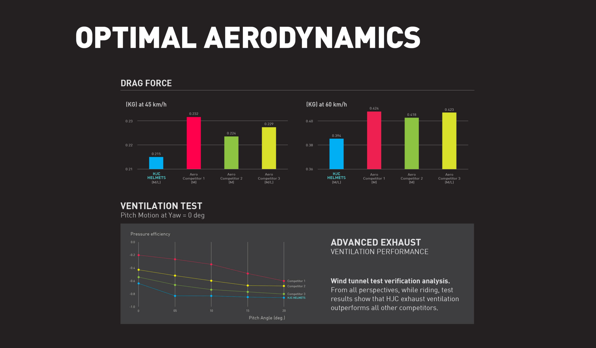statistics about aerodynamics of the helmets